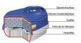 Dräger X-plore Bajonett Kombi-Filter A1B1E1K1 Hg P3 R D